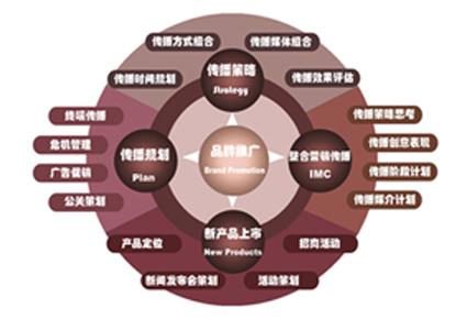 公关策划书翻译案例