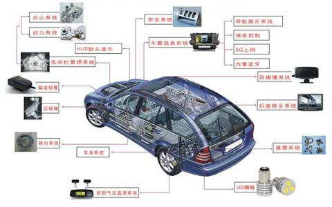 汽车电子翻译案例