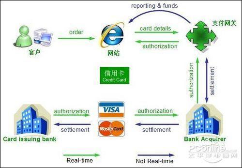 电子商务软件翻译案例