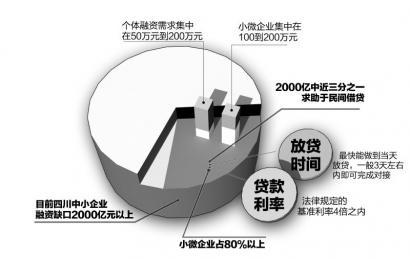 融资报告翻译案例