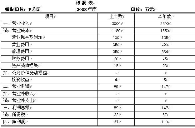 财务报表翻译案例