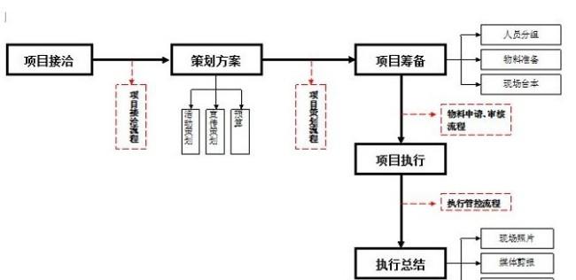 项目策划书翻译案例