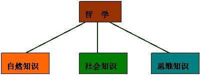 哲学翻译案例