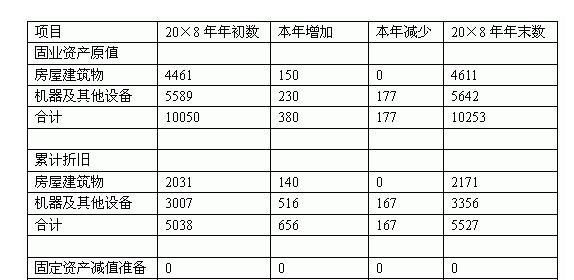 财务审计翻译案例