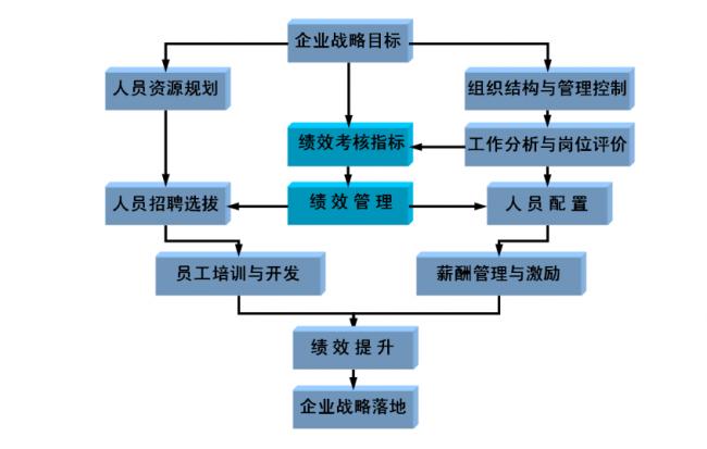 人力资源翻译案例