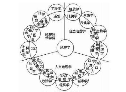 地理学翻译案例