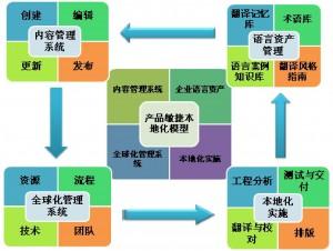 图1 信息技术驱动的软件敏捷本地化模式